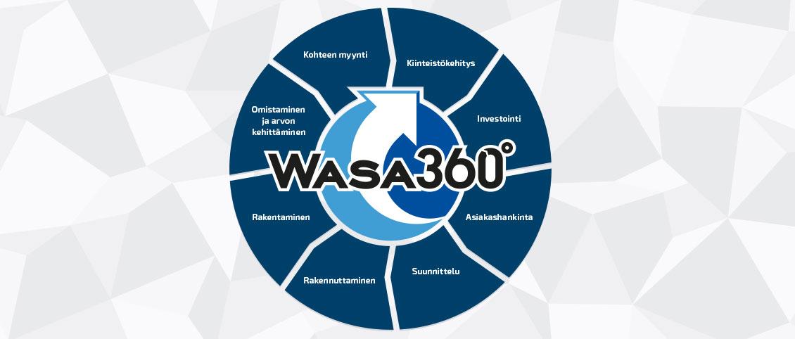 Wasa360 prosessi